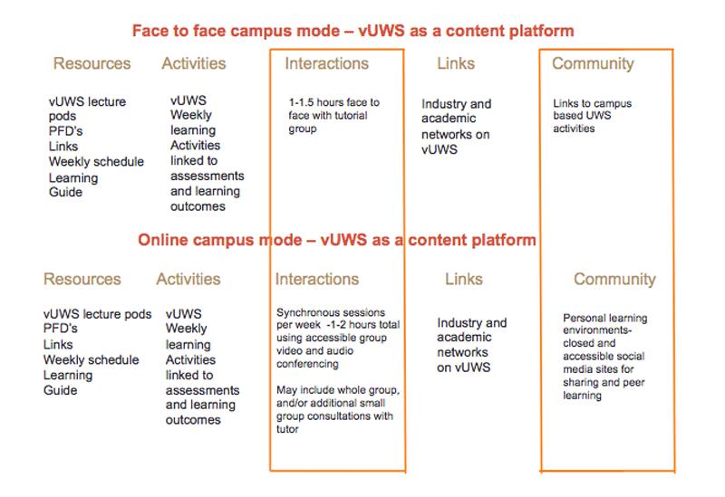 vUWS as a content platform