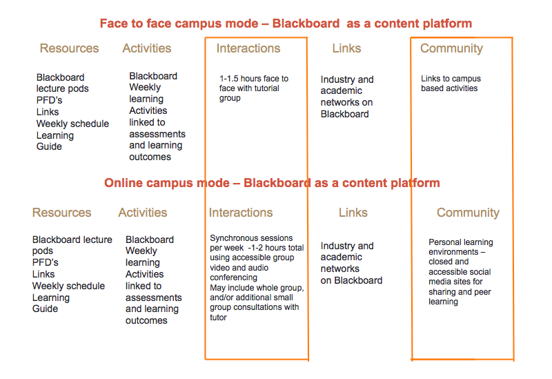 Blackboard as a content platform