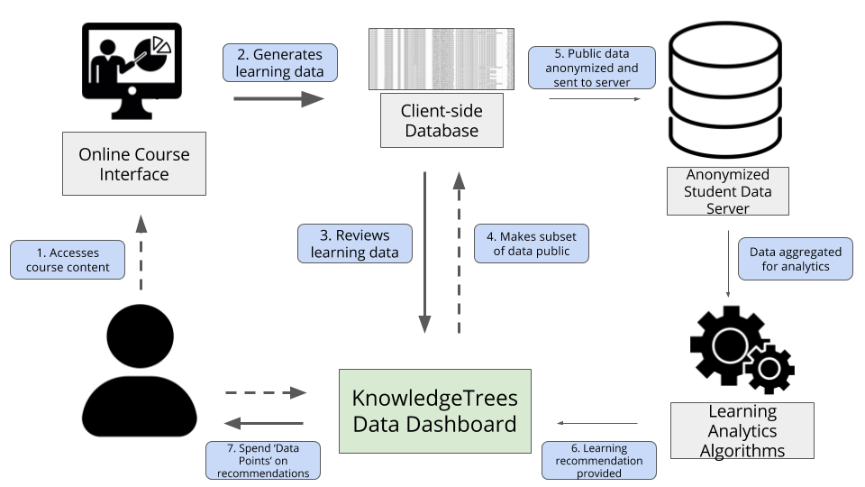 KnowledgeTrees